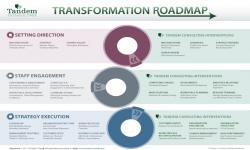 Transformation Roadmap